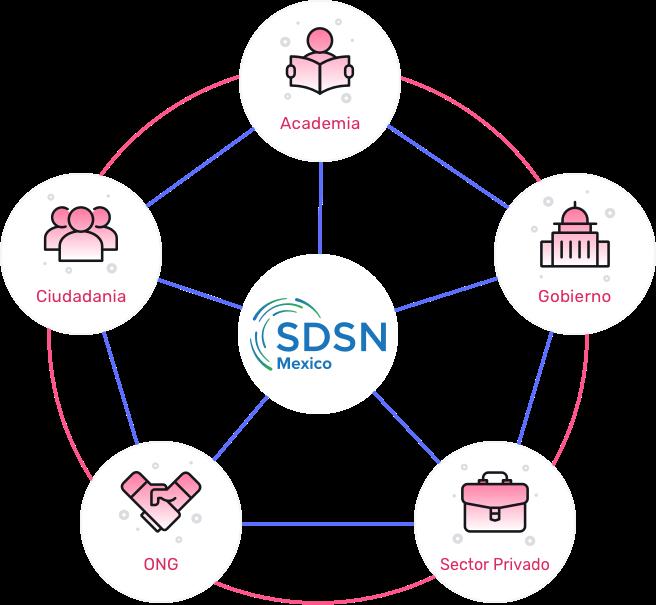 Red de acción de la Red de Desarrollo Sostenible MX2030, SDSN México